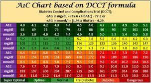 A1c Bg Chart A1c Chart Blood Sugar Chart Diabetes Blood Sugar Levels