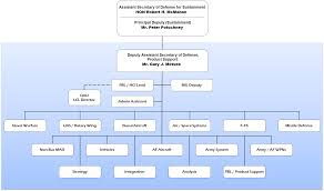 Ousd Org Chart 79 Competent Osd Policy Org Chart