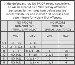 Learn About The Criminal Sentencing Chart In New York 802