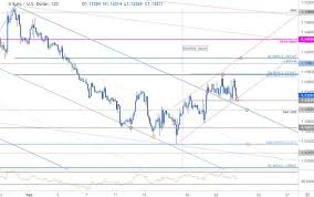 Usd Price Chart Near Term Trade Setups In Eur Usd And Aud Usd Market