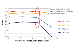 Bioreactor Design Ppt Simplify Upstream Process Development And Scale Up Single