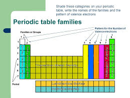 Periodic Table Groups And Families | Brokeasshome.com