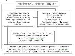Реферат Правовые основы местного самоуправления com  Правовые основы местного самоуправления