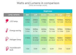 Scientific Luminous Flux Chart 2019