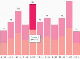 Stacked Bar Chart Jquery Plugin Interactive Stacked Chart Plugin With Jquery And Css3