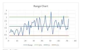 Solved Range Chart 3 5 2 5 1 5 0 5 0 0 10 20 30 40 50 60
