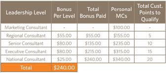 Ambit Residual Income Chart Can You Make Money With Ambit Energy The Finance Guy