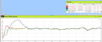 Gait Hr Chart Go Faster