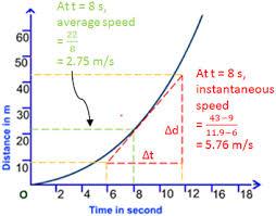 Speed Vs Velocity Speed V S Velocity Excel Physics
