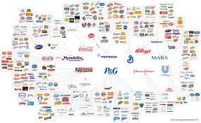 Company Ownership Chart Veracious Food Ownership Chart The Major Brands And