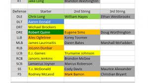 St Louis Rams Defensive Depth Chart 2015 Depth Charts St Louis Rams Pff News Analysis Pff