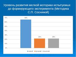 Презентация на тему Мелкая моторика средняя группа слайда 6 Уровень развития мелкой моторики испытуемых до формирующего эксперимента Мет