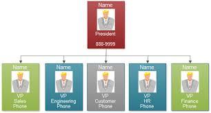 Jp Morgan Chase Organizational Chart Principles Of Management