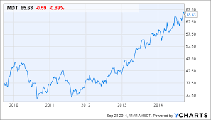 Medtronic Stock Price Chart Medtronic Quarterly Stock Valuation Medtronic Plc Nyse