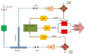 Hydro Power Plant Circuit Diagram Wiring Diagrams Schema
