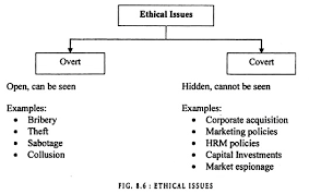 essay on business ethics definition factors and objectives