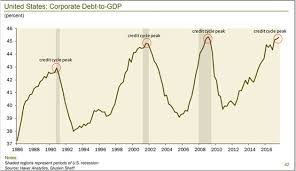 Credit Cycle Chart When The U S Falls Into A Recession A Credit Bubble Will