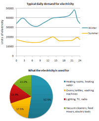 Line Graph And Pie Chart Ielts Line Graph And Pie Chart Ielts Ielts Writing Task 1