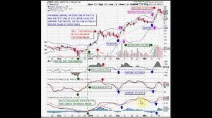 Joez Stock Chart Support And Resistance At The Middle Bollinger Band Part 2