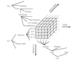 Data Cube Dynamic Multidimensional Data Cubes For Interactive Analysis