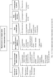 Методы и инструменты оценки эффективности инвестиционных проектов Классификация проектов Принятие инвестиционных решений подразумевает