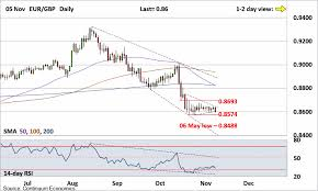 Forex Analysis Chart Eur Gbp Update Closer To Range