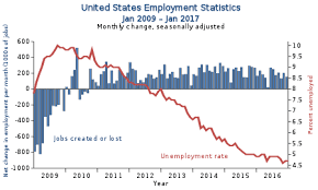 unemployment in the united states  us employment statistics unemployment rate and monthly changes in net employment 2009 2016