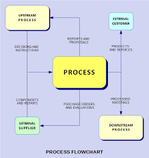Interaction Of Processes Flow Chart Isos Process Approach In Plain English