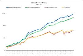 Msci World Index Performance Charts Rolling Return Comparison You Will Love Msci World Total