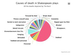 Bubonic Plague Chart