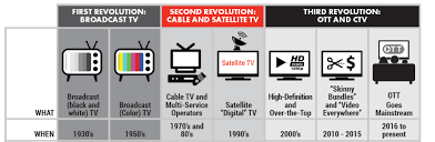 Ott bypasses cable, broadcast, and satellite television platforms. Introducing The Ott Streaming Video Playbook For Advanced Marketers Iab