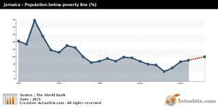 Jamaica Population Chart Jamaica Population Below Poverty Line 2016