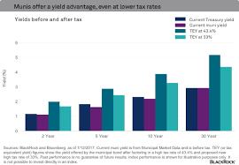Municipal Bond Yields Chart Municipal Bonds Vs Us Treasury Bond Yield Comparison Kap