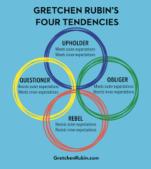 Image result for four tendencies picture