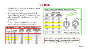 Eye Bolt Load Chart Rigging Inspection Considerations For Industry Ppt Download