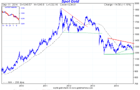 Gold 25 Year Chart Gold Sentiment How Bad Is It Got Gold Report