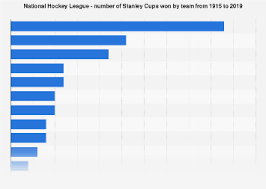 Stanley Cup Wins By Team 1915 2019 Statista