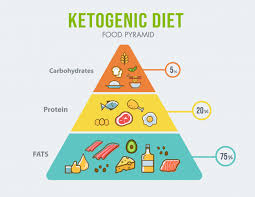 Ketogenic Diet Food Pyramid Infographic For Healthy Eating