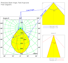 How To Calculate Beam Angle Field Angle And Nema Class