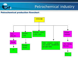 Petrochemical Products Chart Petrochemical Technology Tkk 2130 Ppt Download