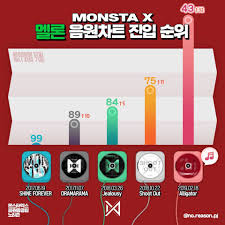 Monsta X Makes Its Highest Entry Yet In Music Charts With