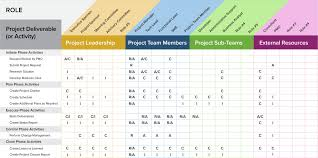 raci chart excel a project management guide for everything raci smartsheet
