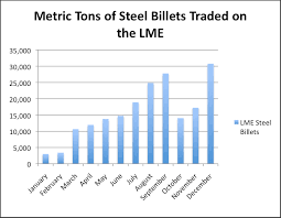 Lme Titanium Price Chart A Successful Year For The Lme Steel Billet Contract Steel