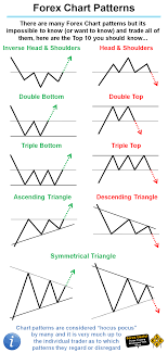 Chart Patterns Unique ForexUseful There Are Many Forex Chart Patterns But Its Impossible