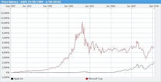 microsoft stock price history more common sense in energy storage investing alternative energy