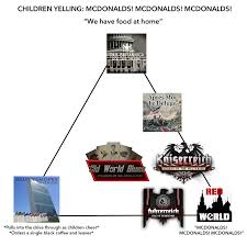 Mod Chart Hoi4 Mod Alignment Chart Mcdonalds Alignment Chart Know