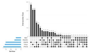 R Venn Diagram Ggplot2 Upset Plots As A Replacement To Venn Diagram
