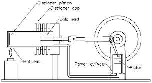 engine as well beta stirling engine plans on stirling engine stirling engine diagram htw0 gif 3954 bytes