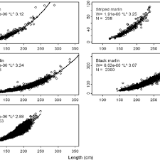 Length Weight Relationships For Five Species Of Billfish
