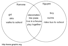 When Do You Use A Venn Diagram Basic Venn Diagrams